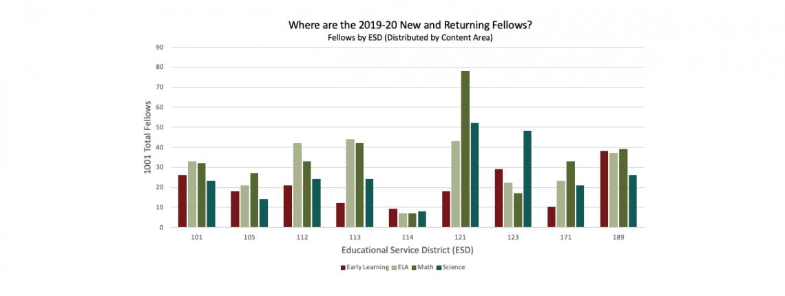 Fellows Network chart
